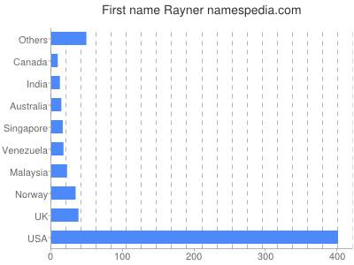 Given name Rayner