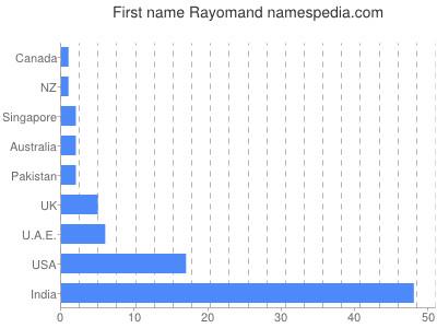 Given name Rayomand