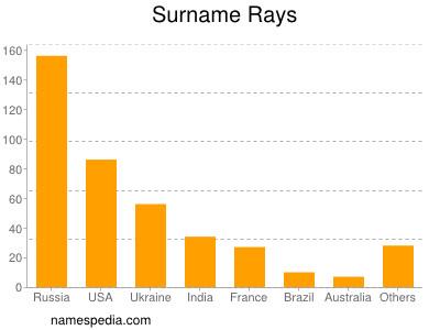 Surname Rays