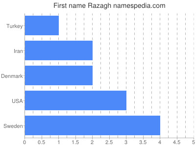 Given name Razagh