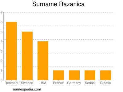 Familiennamen Razanica