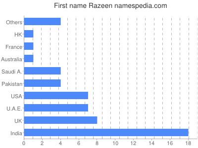 Vornamen Razeen