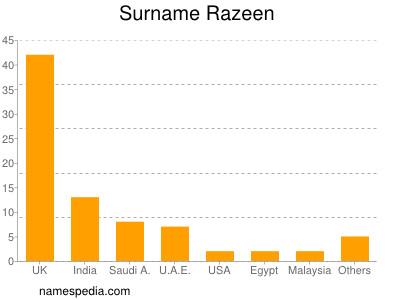 Familiennamen Razeen