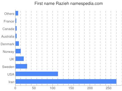 Given name Razieh