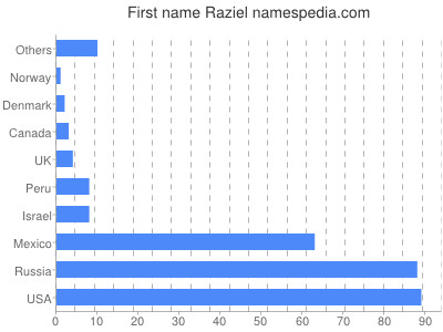 Given name Raziel