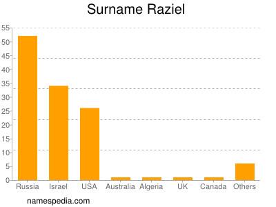 Surname Raziel