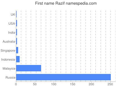Given name Razif
