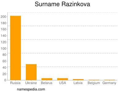 Surname Razinkova