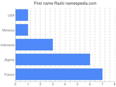Given name Razki