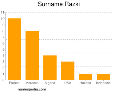 Surname Razki