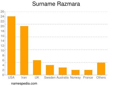 Surname Razmara
