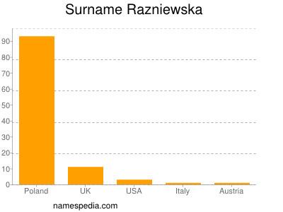 Familiennamen Razniewska