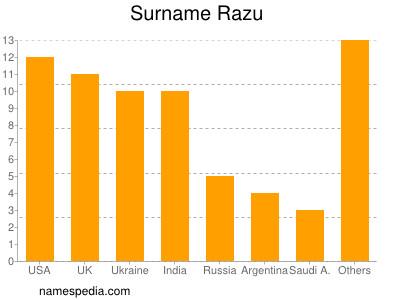 Surname Razu
