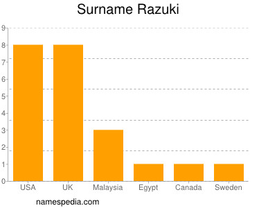 Surname Razuki
