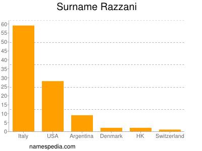 Surname Razzani