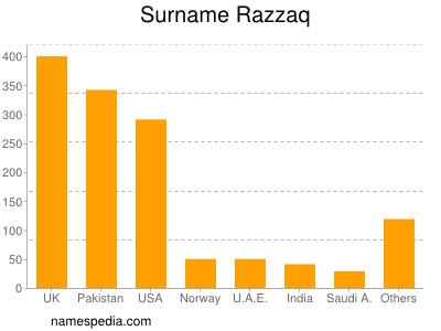 Surname Razzaq