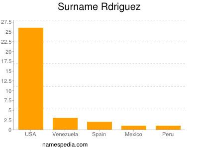 Surname Rdriguez