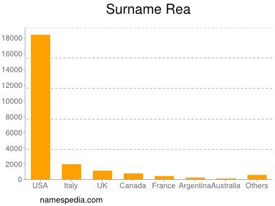 Surname Rea