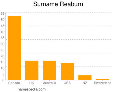 Surname Reaburn