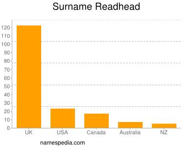 Surname Readhead