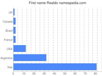 Given name Realdo