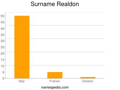 Surname Realdon
