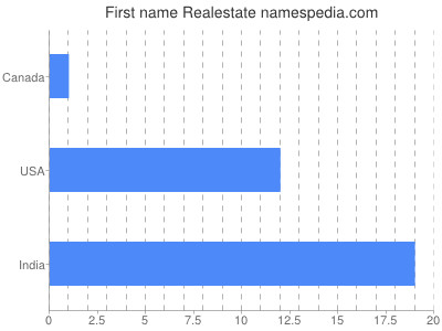 Given name Realestate
