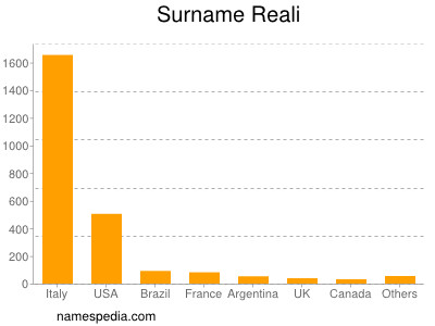 Surname Reali