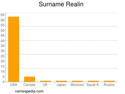 Surname Realin