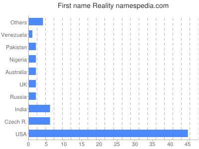 Given name Reality