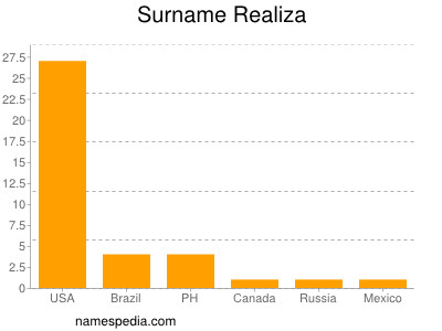 Surname Realiza
