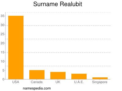 Surname Realubit