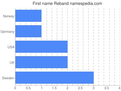 Given name Reband