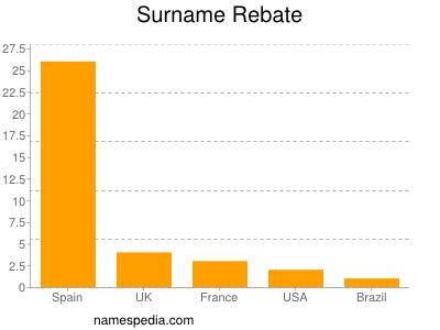 Surname Rebate