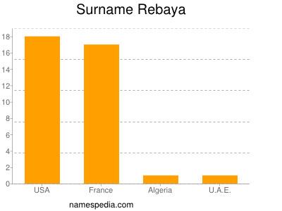 Surname Rebaya