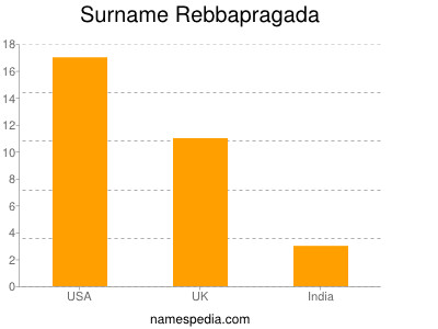 Surname Rebbapragada