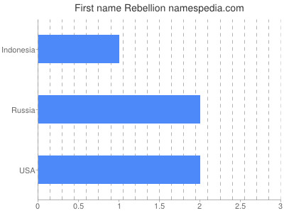 Given name Rebellion