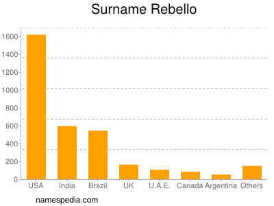 Surname Rebello