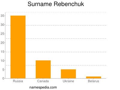 Surname Rebenchuk