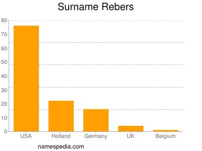 Surname Rebers