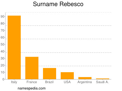 Surname Rebesco