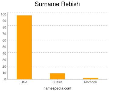 Surname Rebish