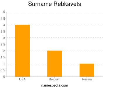 Surname Rebkavets