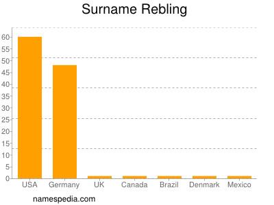 Surname Rebling