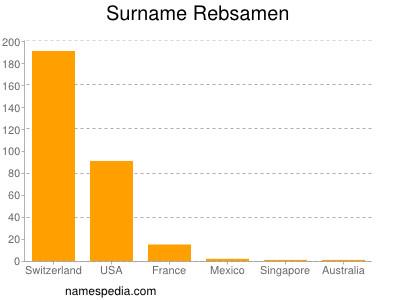 Surname Rebsamen