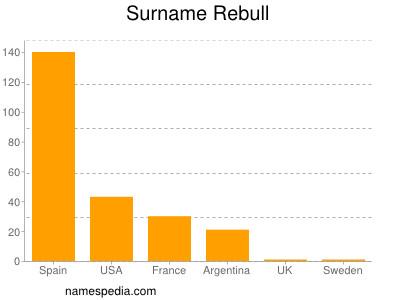 Surname Rebull