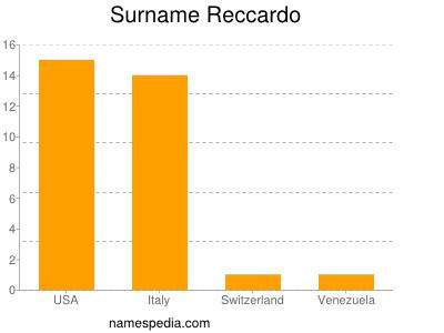 Surname Reccardo