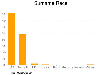 Surname Rece