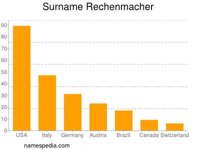 Surname Rechenmacher