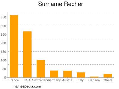 Surname Recher